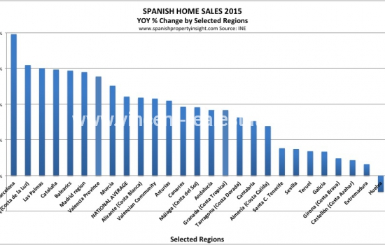 Spanish property market leaves crisis behind with 11pc growth in 2015