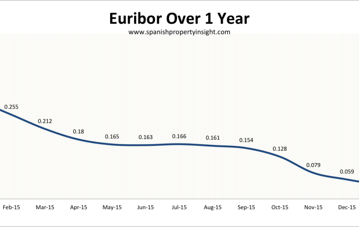 MORTGAGE NEWS: Eurozone mortgage base rates below the official cost of money