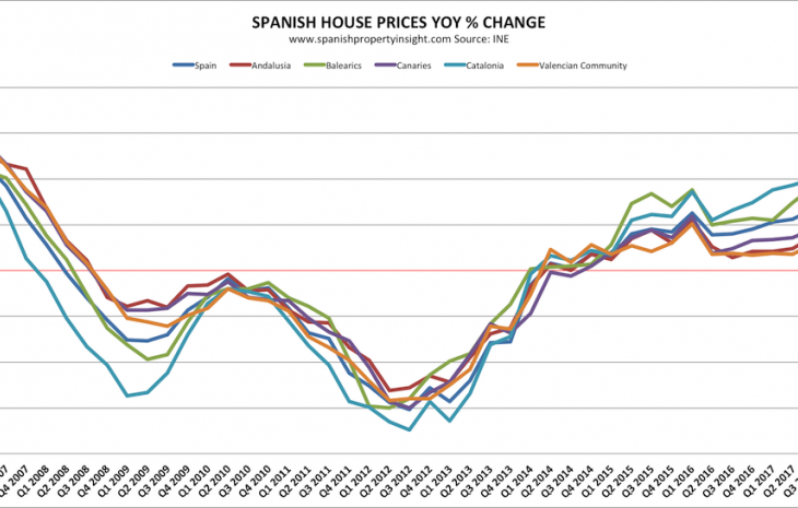 House prices: Boom, Bust and recovery