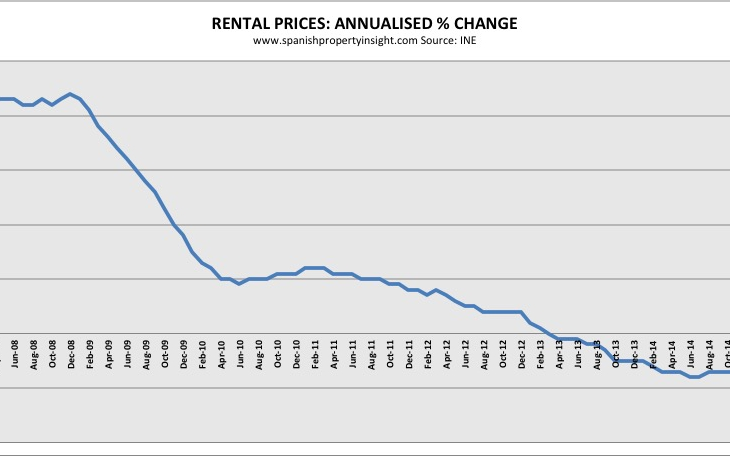 Spanish rental prices still falling
