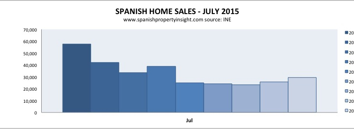 HOME SALES: Best July in five years