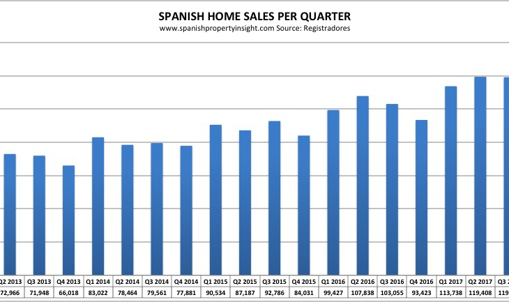 Foreign demand, led by UK, helps lift Spanish property market to post-recovery high in first quarter of 2018
