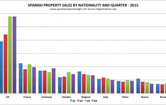 British buyers stampede into Spain pushing foreign demand to record levels